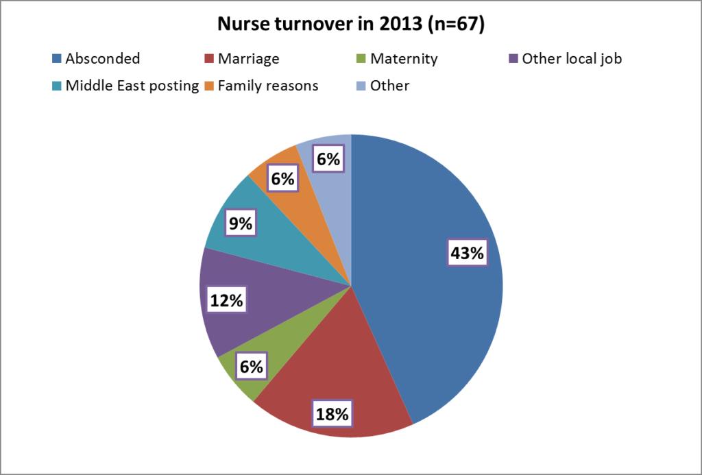 reason-for-nurse-resignations-in-2013