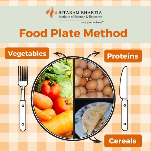 food plate method