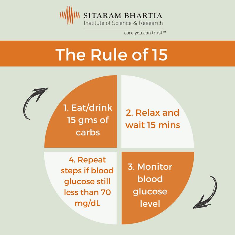 Rule of 15