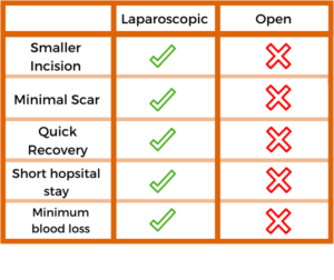 laparoscopic-vs-open